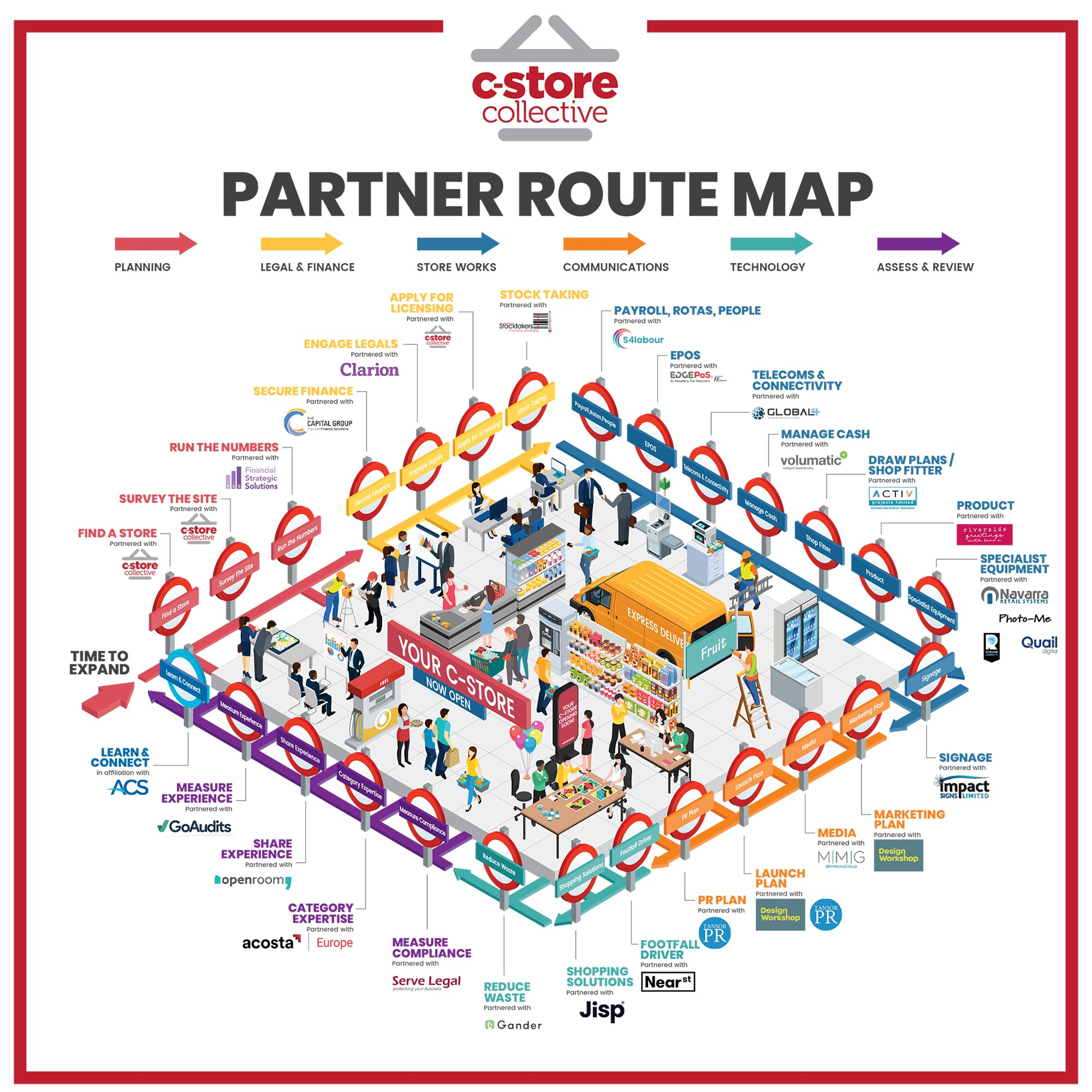 Partner Route Map